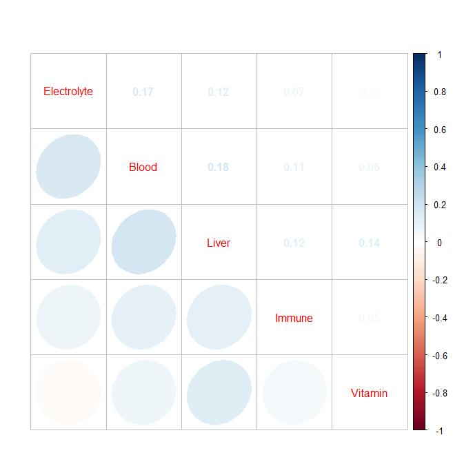 correlation system-specific dm